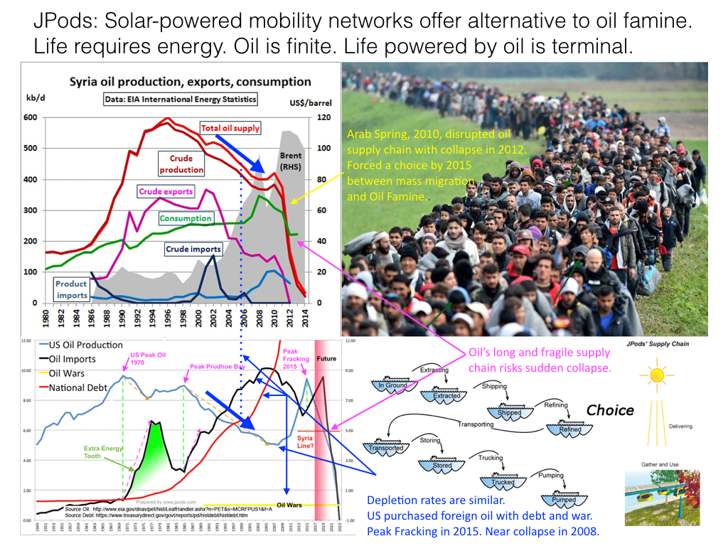 Syria_EnergyCollapseMigration_US_Choice_Notes.png