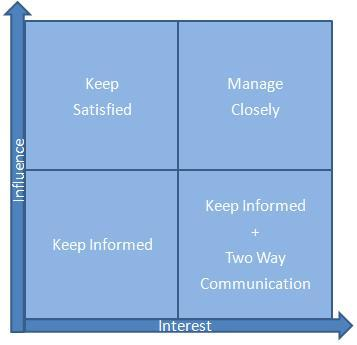 Image result for stakeholder analysis