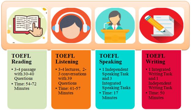 TOEFL Sections