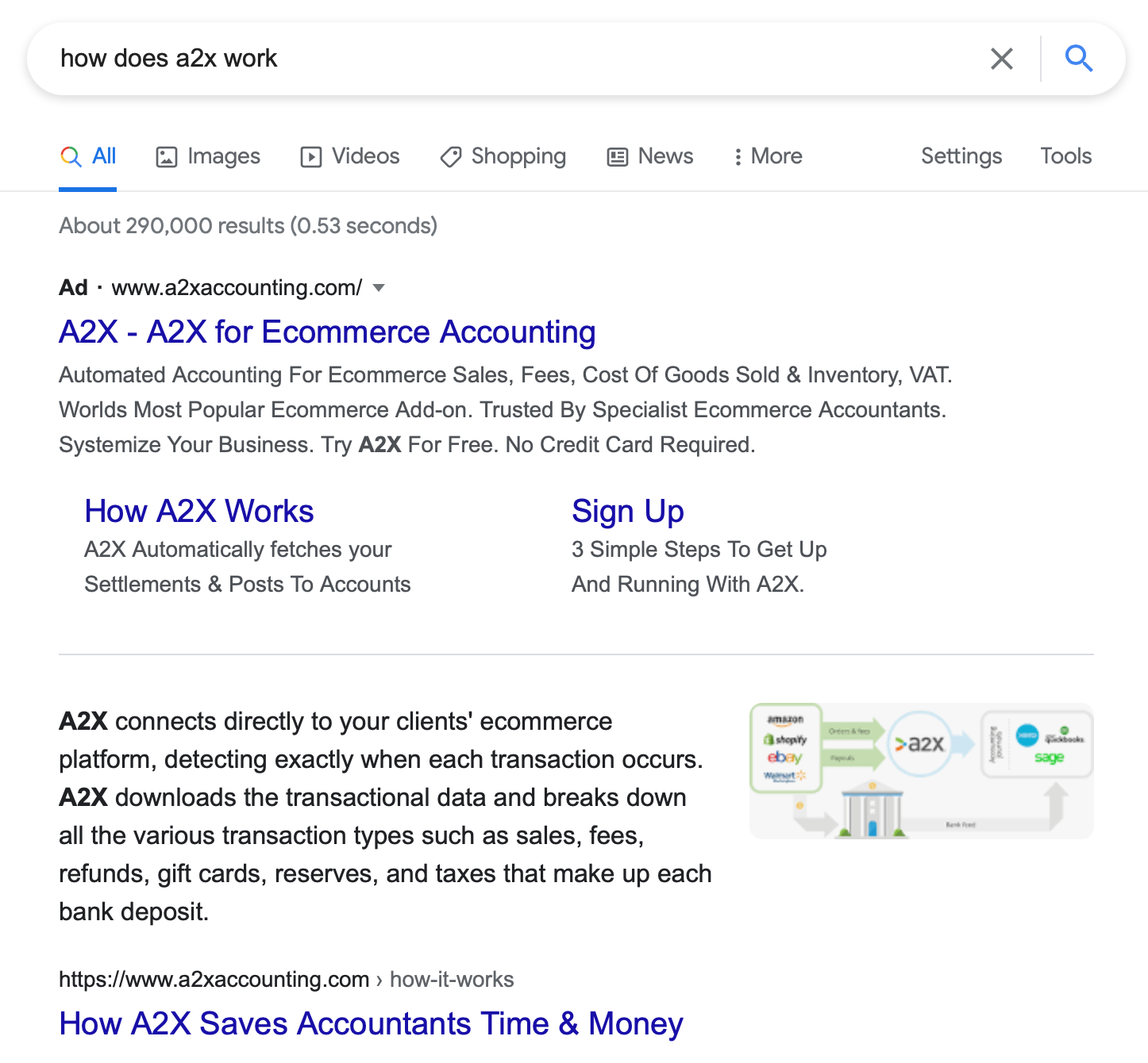 Featured snippet for A2X