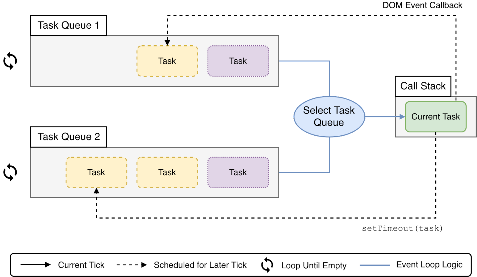 The JavaScript Event Loop with Multiple Task Queues