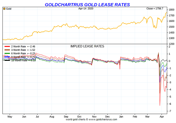 Gold Chart US Gold Lease Rates
