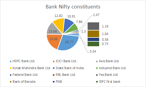 constituents weights in bank nifty