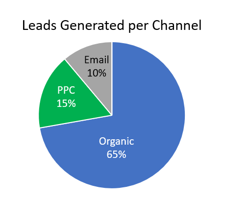 Pie graph showing leads generated per channel: organic 65%, PPC 15%, email 10%.