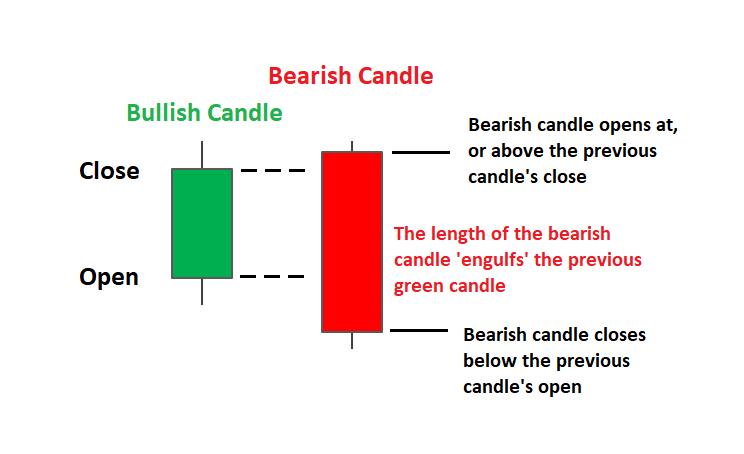 Los 4 mejores patrones de velas japonesas para 2020