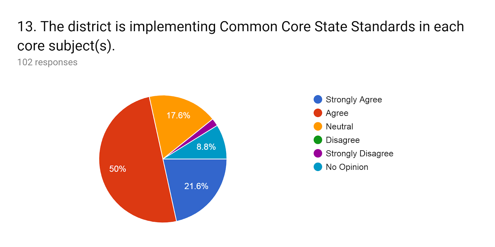 Forms response chart. Question title: 13.The district is implementing Common Core State Standards in each core subject(s).. Number of responses: 102 responses.