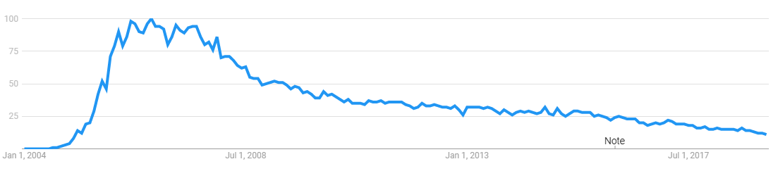 Interest in Ruby on Rails development over time by Google Trends