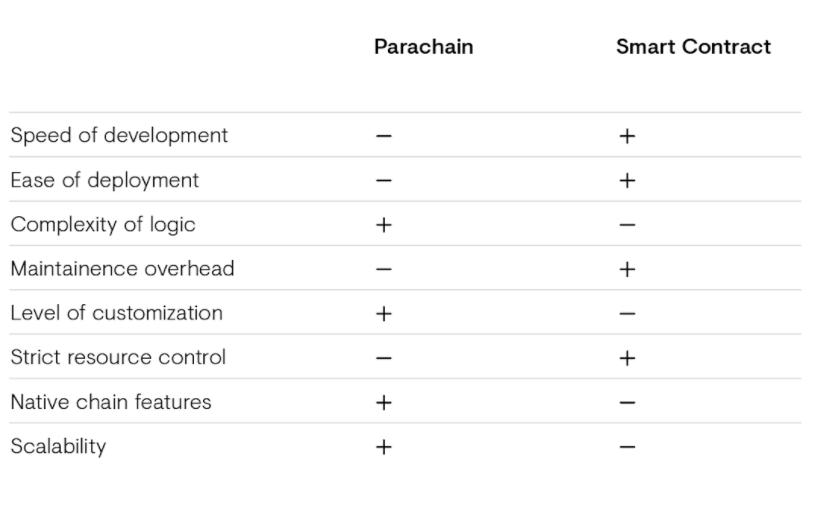 Kusama parachain and smart contract