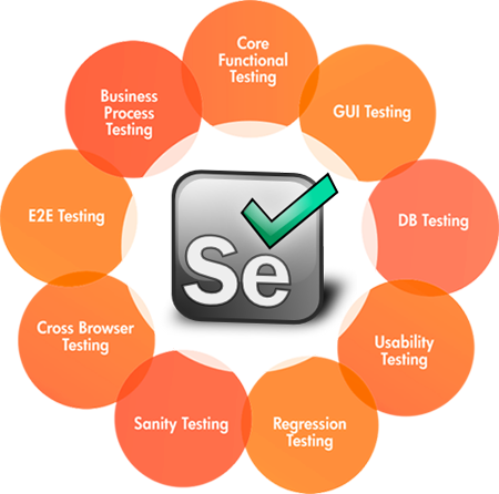 Selenium Automation works in software testing