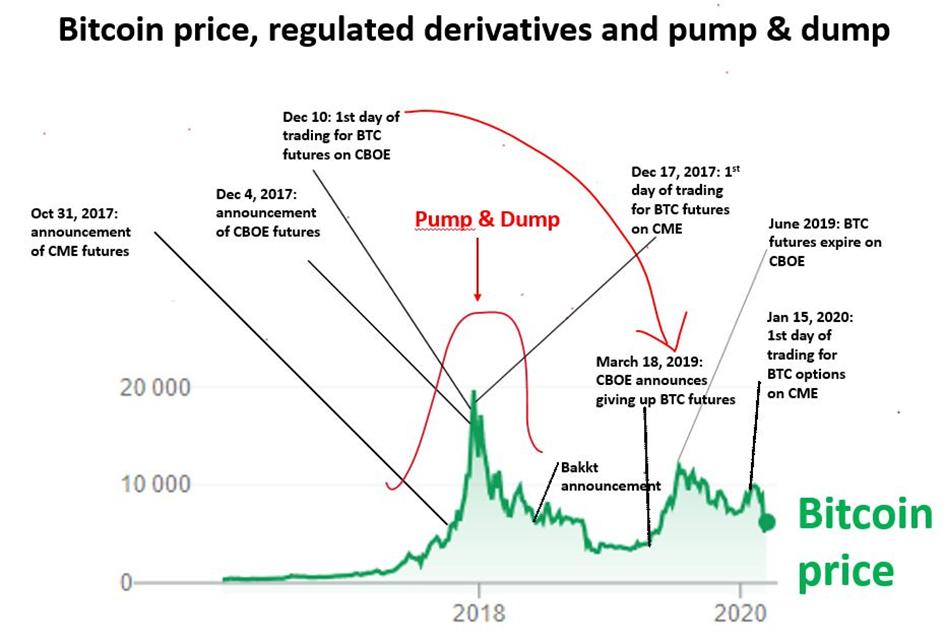 Preço do bitcoin, derivativos regulados, a alta de 2017 e a baixa de 2018.