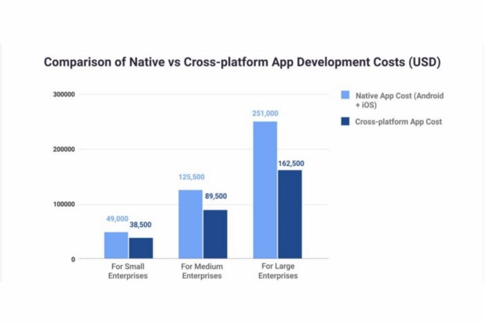 Comparison of native vs cross-platform app development costs