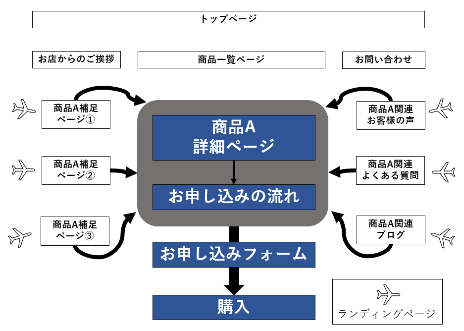 複数ページで構成される「ホームページ型」の導線設計