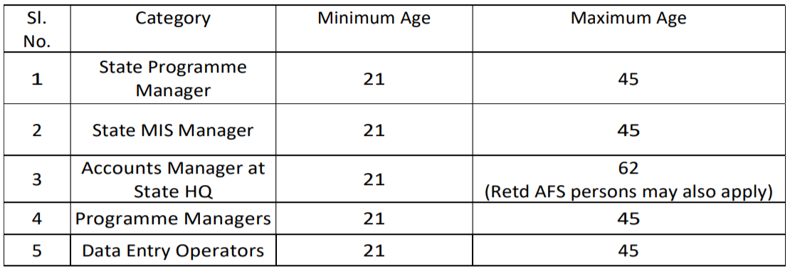 TTWD Recruitment 2021 - Apply for 97 Manager, Data Entry Operator Job 2