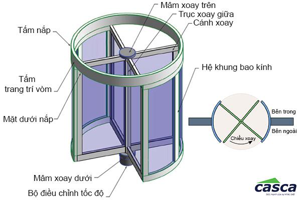 Thành phần cấu tạo cơ bản của cửa xoay