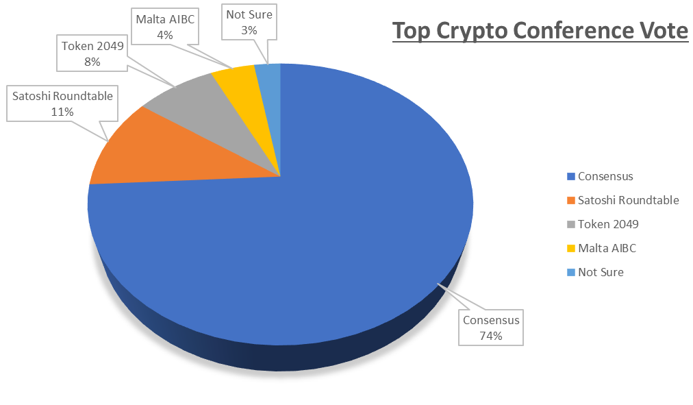 Top Crypto Conference Result