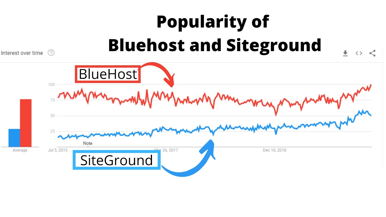 Popularity of Bluehost and Siteground