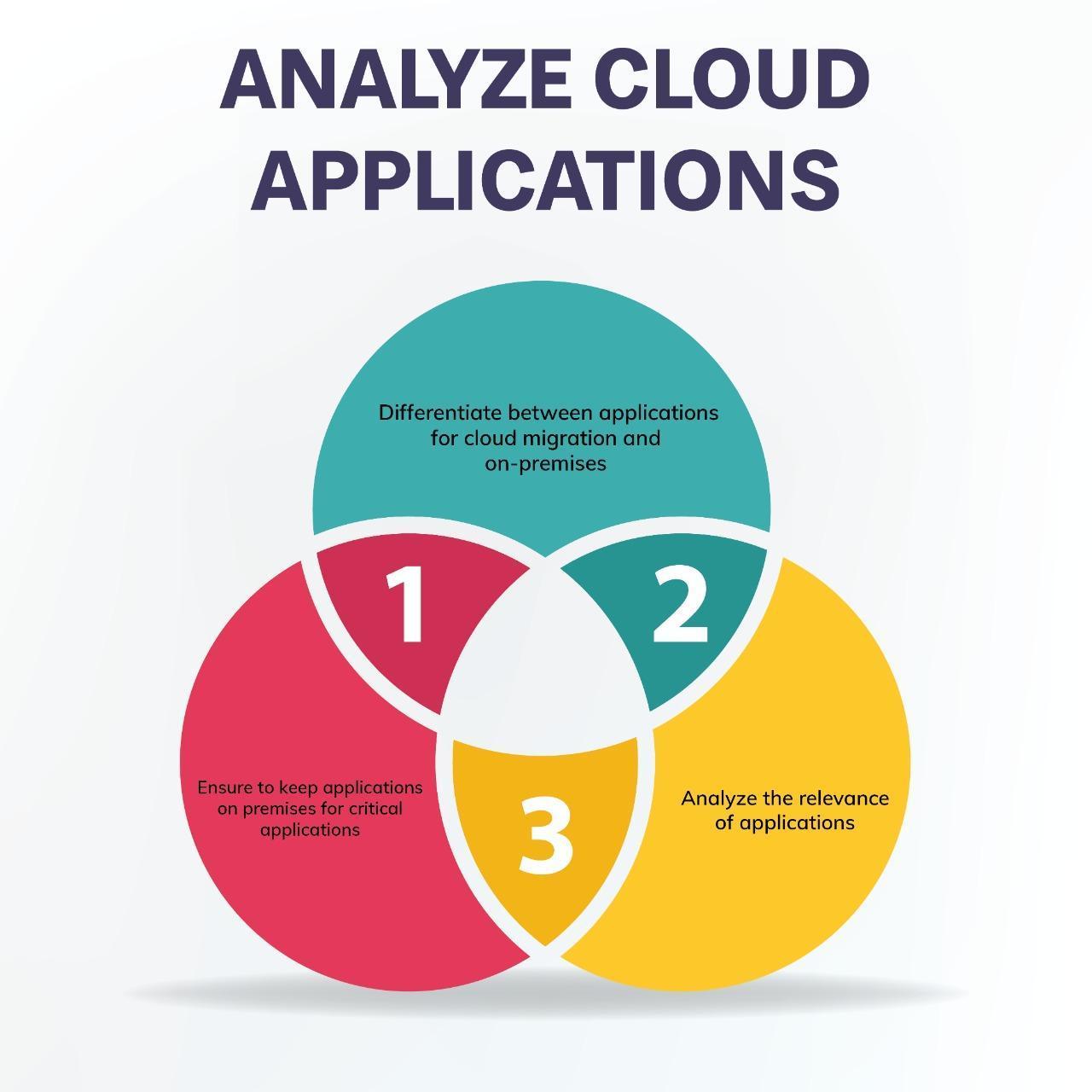 Analyze cloud applications