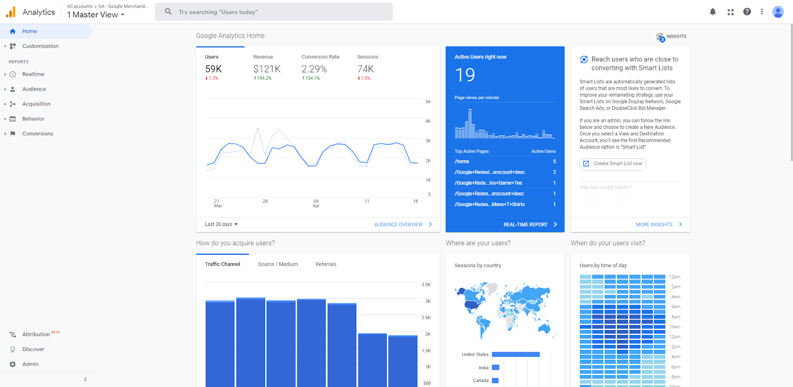 Screenshot of Sample Google Analytics Home Screen
