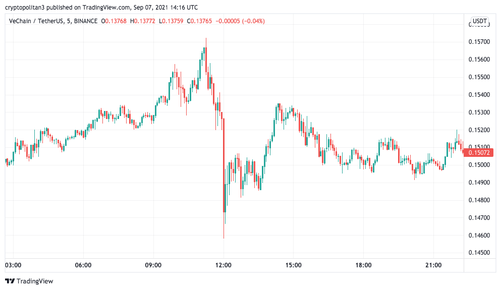 Vechain Price Analysis: VET/USD set to move below $0.1200 in the next 24-hours 2