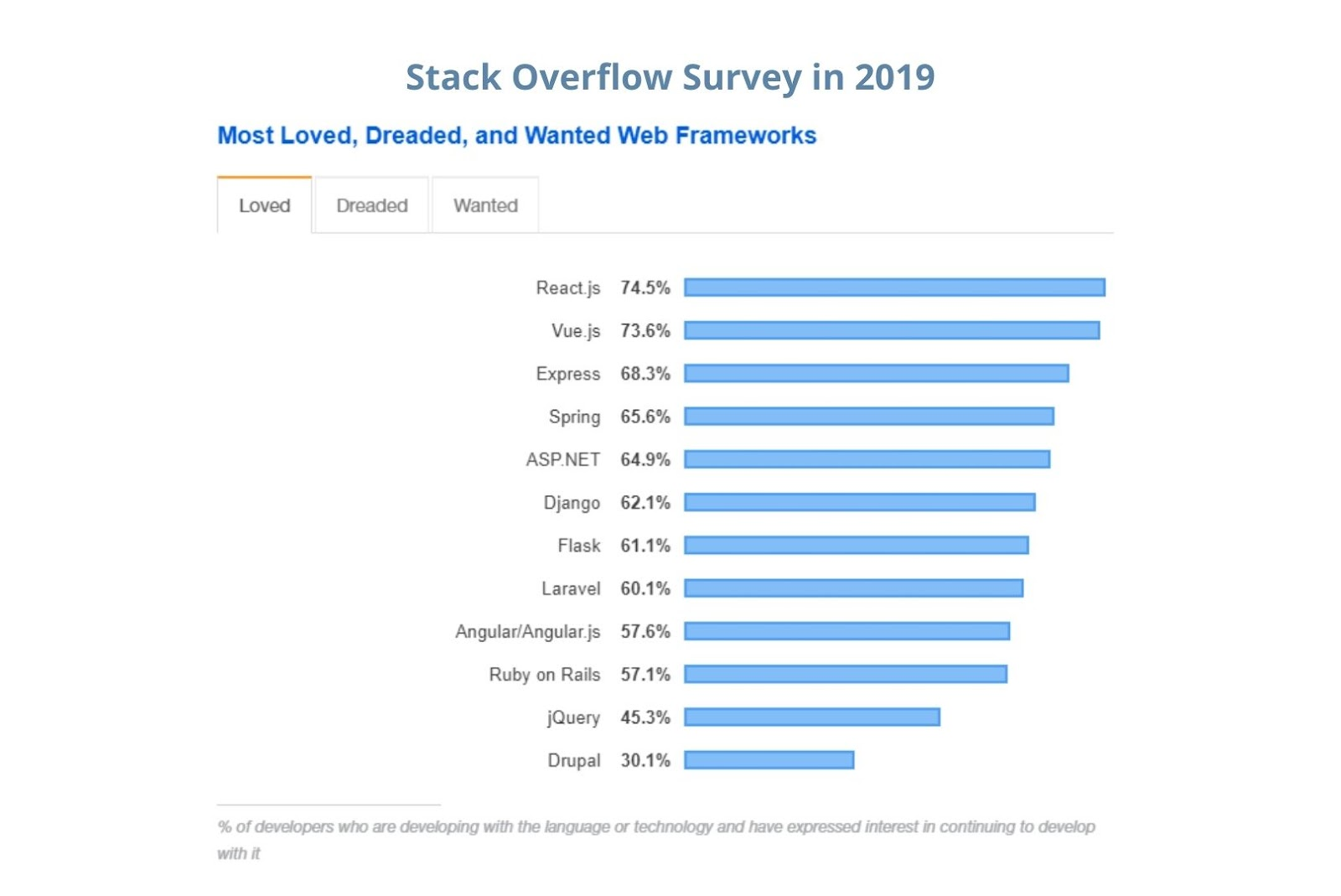 Stack overflow survey in 2019