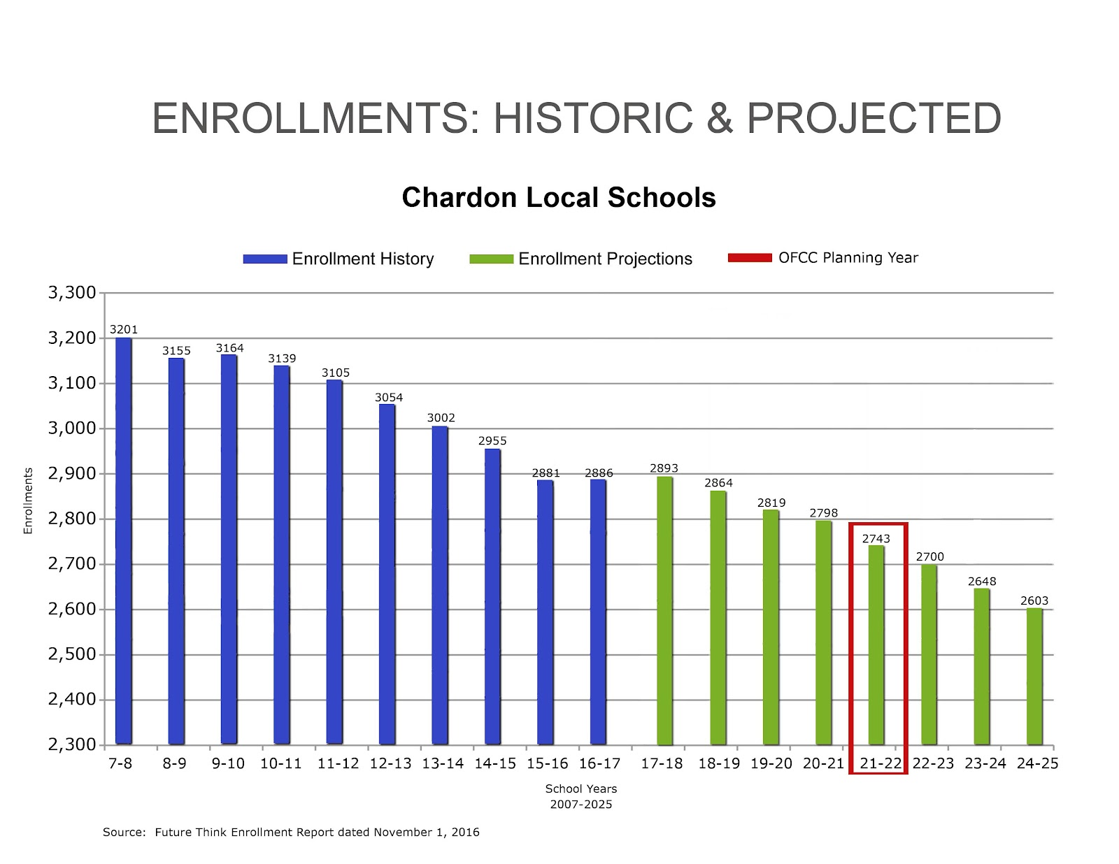 enrollment projections copy (1).jpg