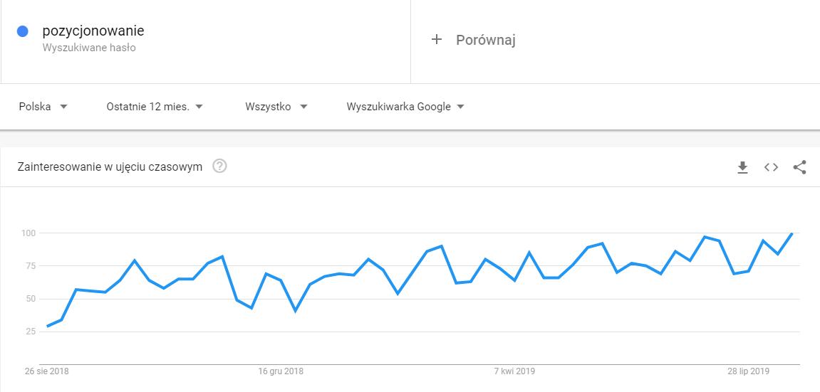 C:\Users\d.sliwa\Desktop\SURFER grafika\Google Trends.png