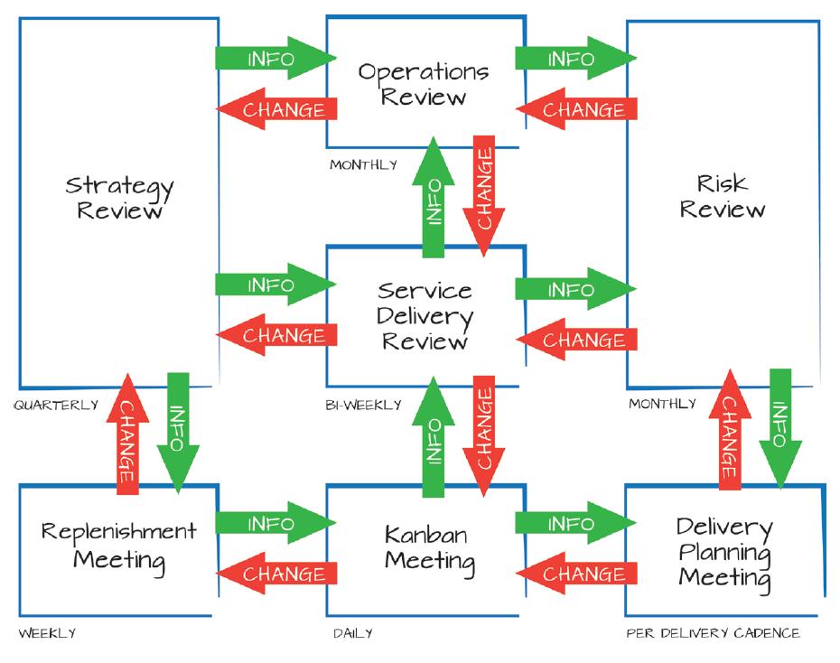 Apresenta um exemplo de diversas oportunidades de Feedback nas relações representadas pelas setas verdes e vermelhas.