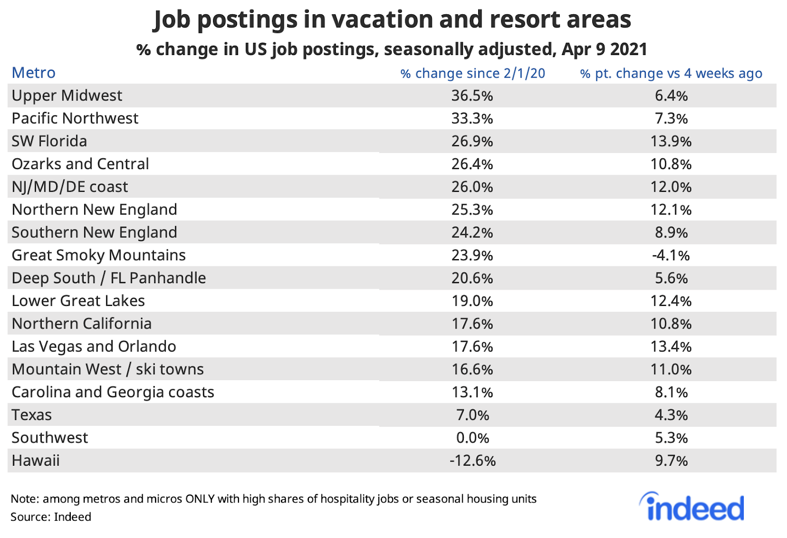 Table showing job postings in vacation and resort areas