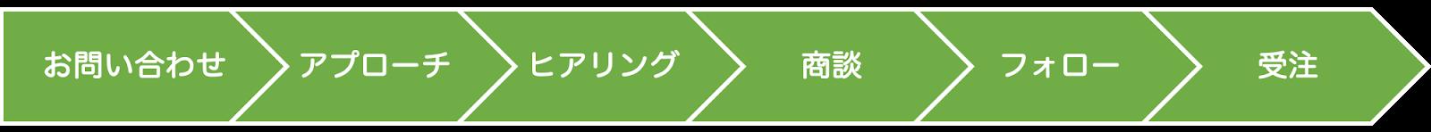 営業パイプライン