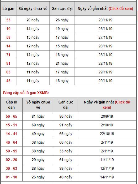 Bảng thống kê lô gan ngày 11/12/2019