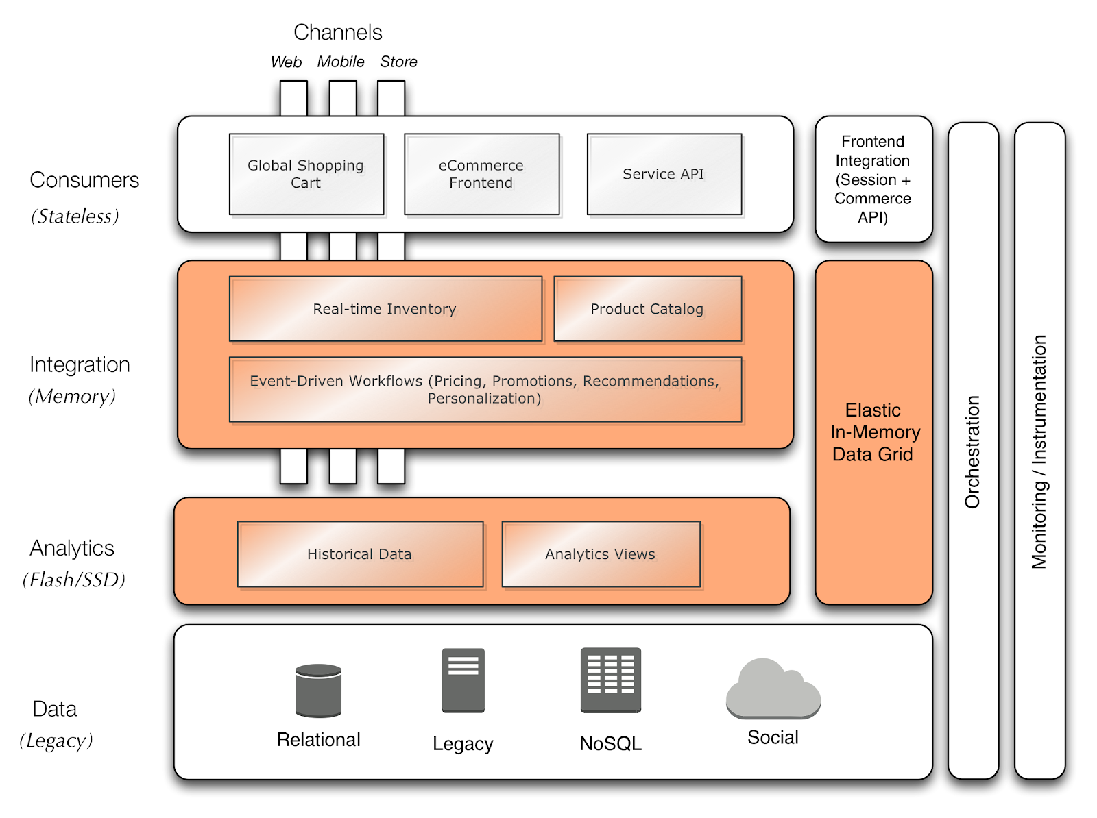 Patterns of real time omni channel commerce architecture for E commerce architecture