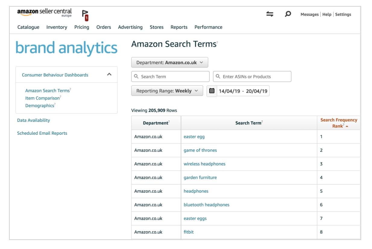 Amazon Suchbegriffe Bericht Brand Analytics