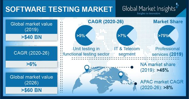 Software-testing-global-market