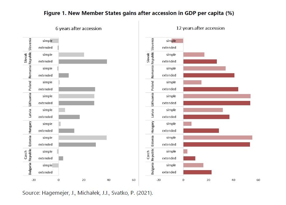 PKB zyskane dzięki obecności w UE