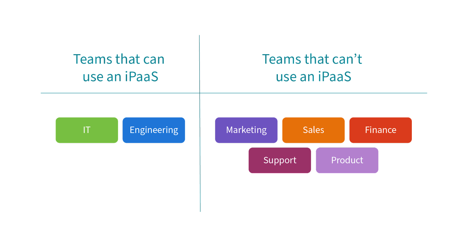 A diagram that shows the teams that can use an iPaaS and those that can't