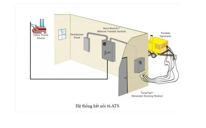 Chia sẻ mô hình hoạt động của hệ thống tủ điện ATS