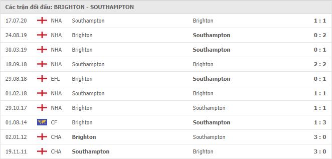 Lịch sử đối đầu Brighton & Hove vs Southampton trong 10 trận gần nhất