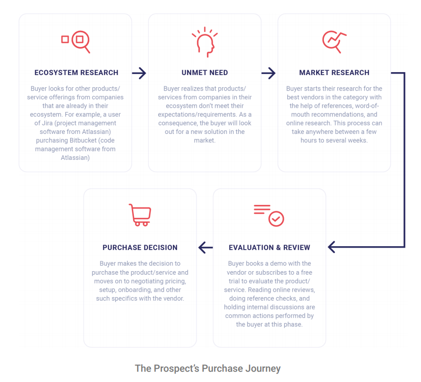 Buying Intent Purchase Journey