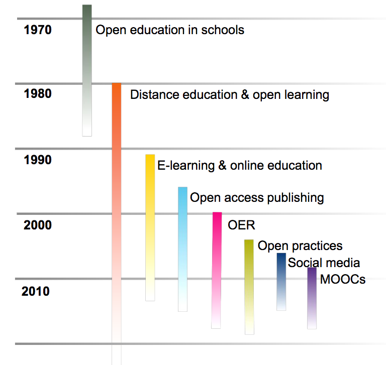 another form of timeline this one vertical running from 1970 to 2010 in ten year increments. Items included are open education in schools, distance ed and open learning, elearning and online ed, open access publishing, OER, open practices, social media moocs, each of the categories gets smaller based on how recent it is