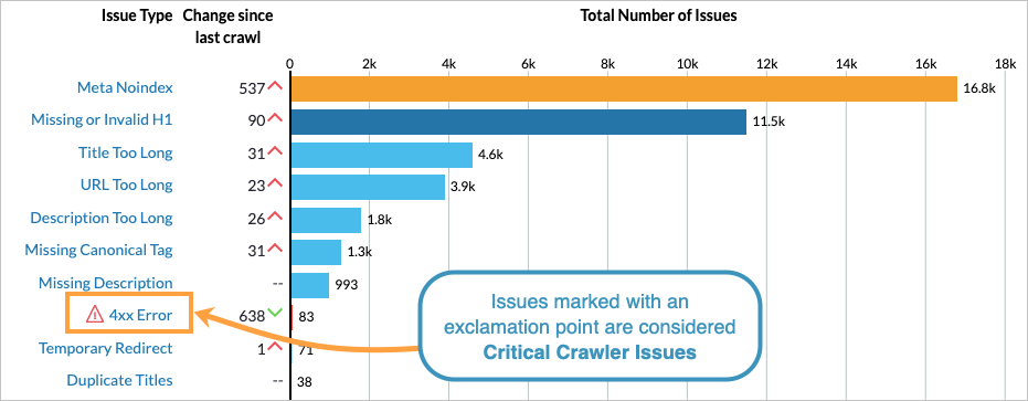 Moz Pro critical crawler issues