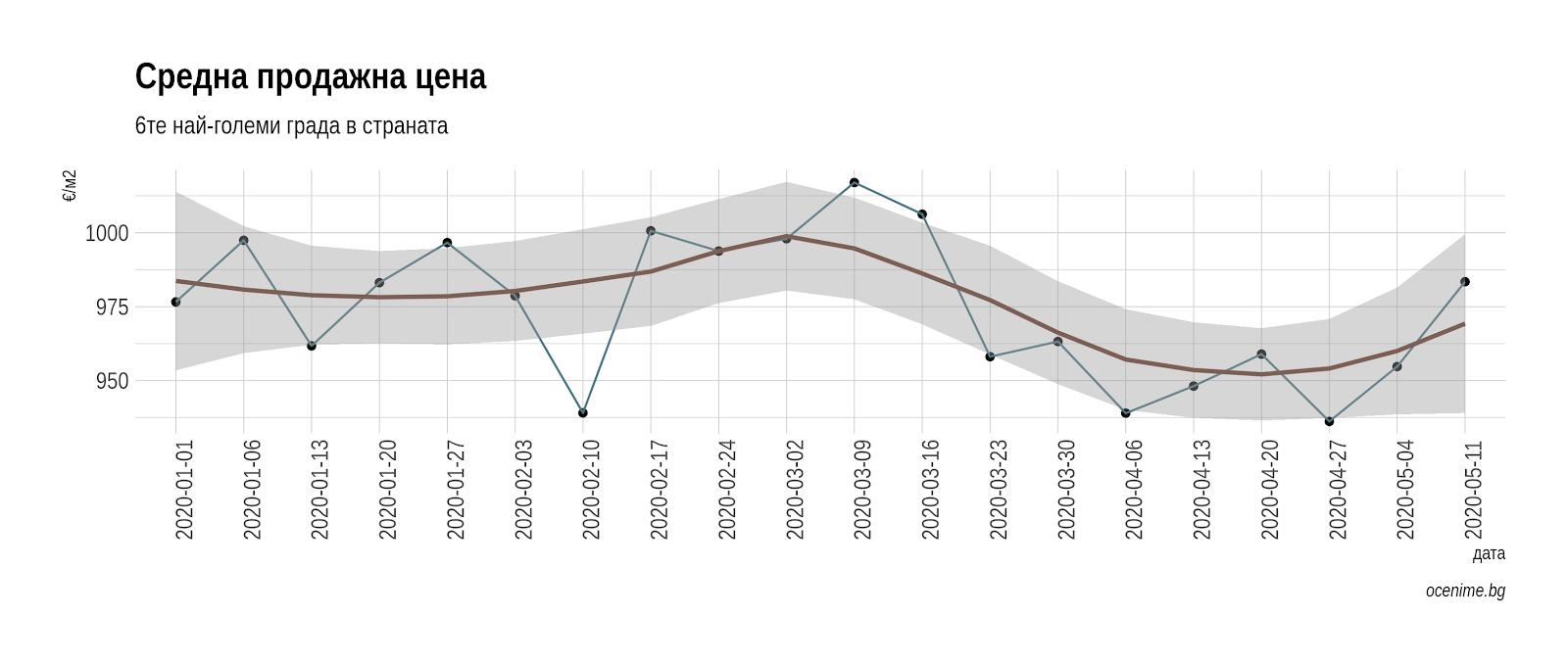 Средна продажна цена на апартаменти в България - януари-май 2020 - Оцениме.бг