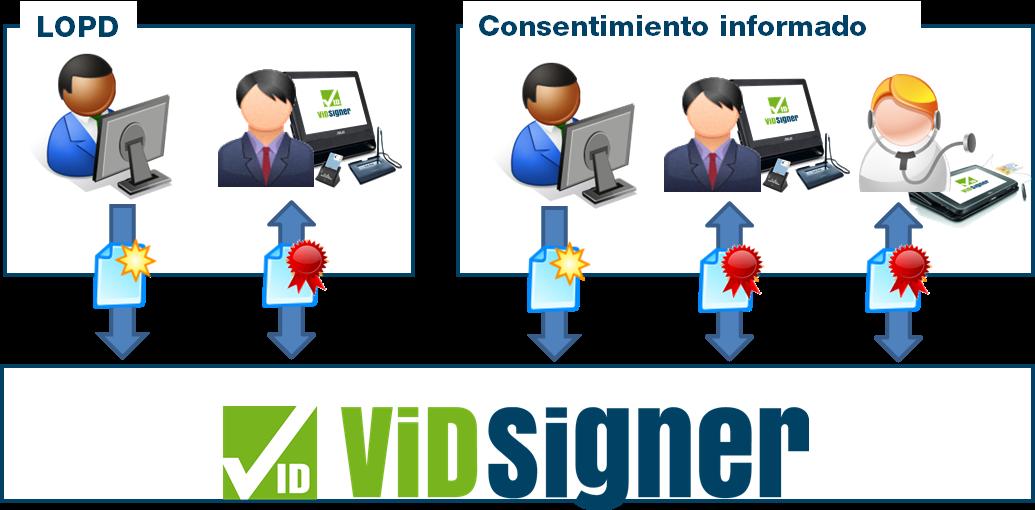 Firma de LOPD y consentimiento informado con ViD Signer