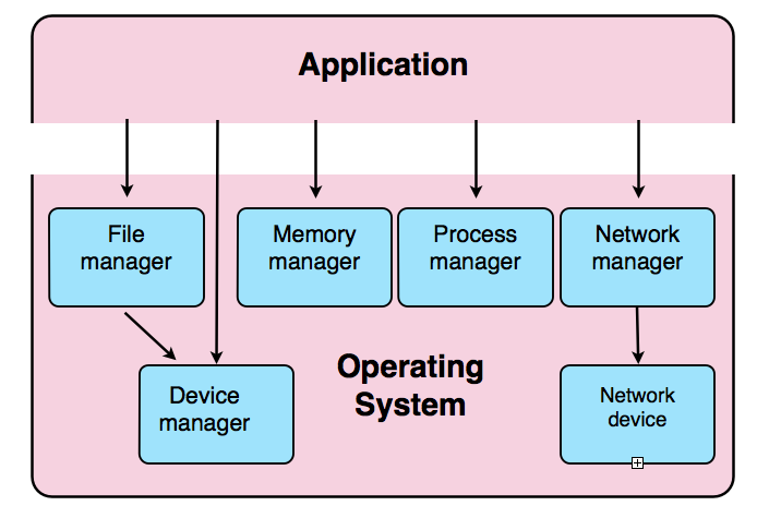 Applications of operating system