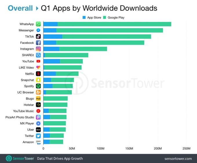 TikTok tops iOS charts for the consecutively fifth quarter, Tech chums