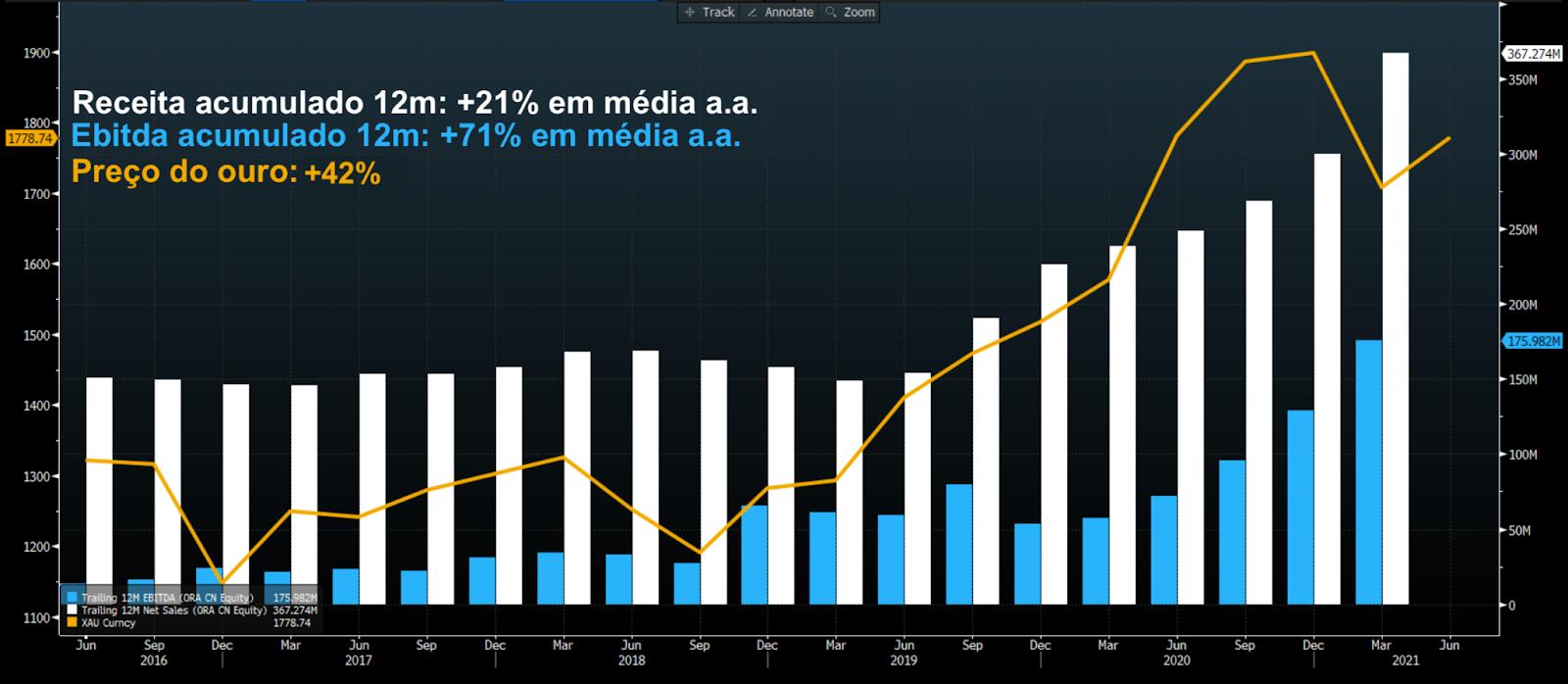 Gráfico apresenta Receita (branca) e Ebitda (azul)  ac. 12m e preço do ouro (amarela). Em dólares.