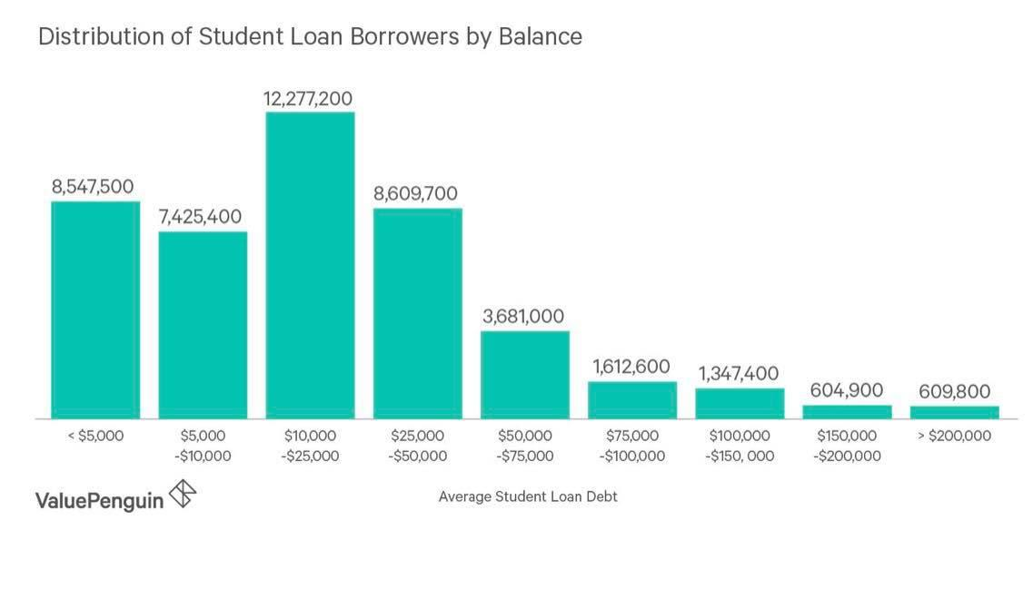 2019 STUDENT LOAN DEBT VALUE ADDED