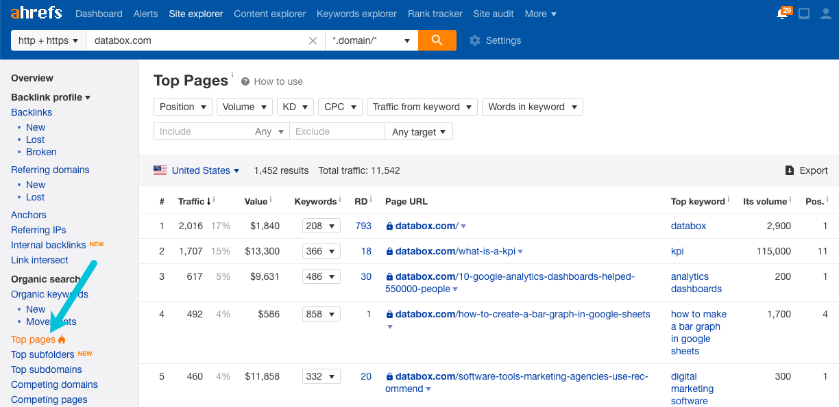 ahrefs top pages report