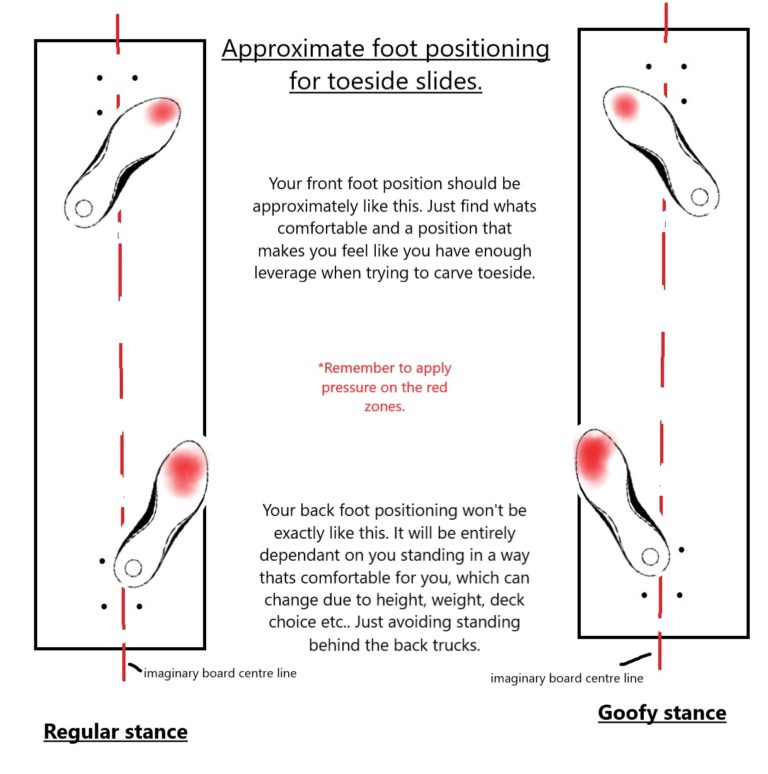 foot and weight positioning for toeside slides