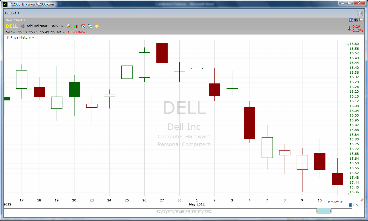 The Doji Candle - Technical Analysis Guide