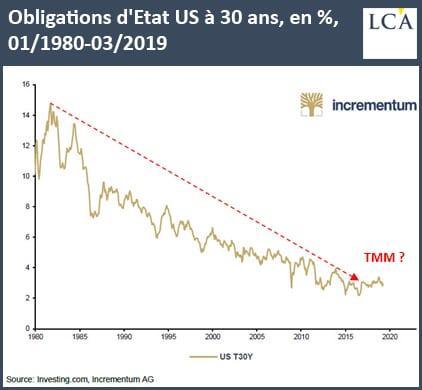 Graphique obligations d'Etat à 30, coupon en %